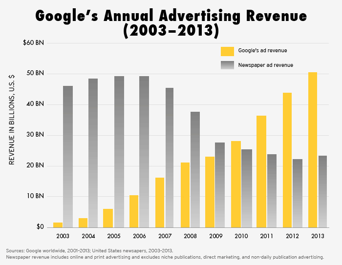 GoogleAdRevenue 650w1