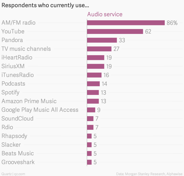 respondents who currently use audio service chartbuilder 1